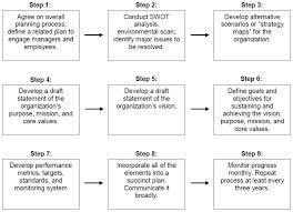 Strategic Planning Process Chart Strategic Planning Process Flowchart Strategic Planning