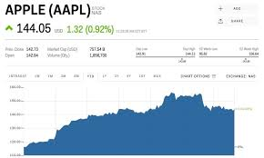 Aapl Quote Interesting Aapl Stock Quote Real Time Glamorous Apple Shares Shrug Off Latest
