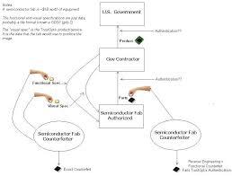 Kinney Process Flow Chart Outline Trustoptix