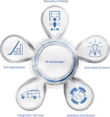general electric lighting. the ge advantage™ general electric lighting t