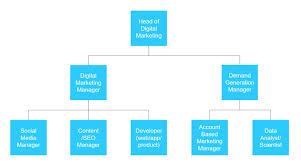 Digital Team Org Chart B2b Digital Marketing Dream Team In Technology Companies