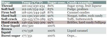 Sugar Stages Chart Sugar Chemistry Of Hard Candies Discover Magazine