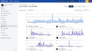 Charts Graphs For Bitbucket Atlassian Marketplace