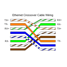 crossover cable cat 6 wiring diagram within rj45 roc grp org ethernet crossover cable wiring diagram crossover cable cat 6 wiring diagram within rj45 roc grp org stunning for cat5