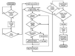 Basic Flowchart Flow Chart Of The Visual Basic Script Surveyloop Vbs Which Handles