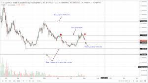 Bitcoin Cash Xrp Eos Stellar Lumens Dash Technical