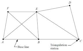 Image result for TRIANGULATION in surveying