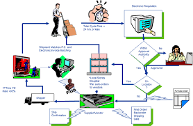 local purchasing order supply chain best practice series back order vendor performance