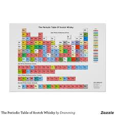 The Periodic Table of Scotch Whisky Poster | ART - all art from ...