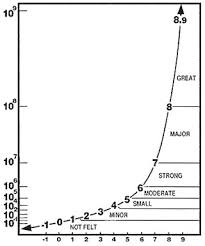 An earthquake is a sudden shockwave caused by rocks being under stress from the movements of plates at plate boundaries. Course Math110 Archive 2010 2011 003 Teams Geneve Homework 13 Logarithmic Scale Ubc Wiki