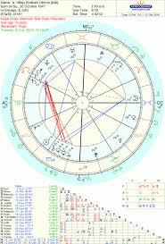 Hillary Clinton Dragon Slayer The Oxford Astrologer