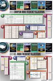 Frequency Allocation Chart Get Key U S And European Frequency Allocation Charts Free