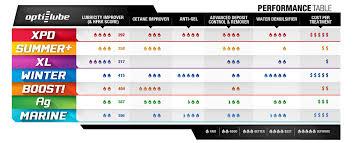 Diesel Fuel Gel Chart