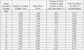 Conduit Bend Multipliers 12 Luxury Conduit Bending Multiplier Chart Free Chart Templates