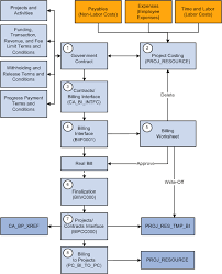 Government Contracting Process Flow Chart Government Contract Types Chart Resume Maker Create