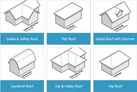 Different types of roofs roof designs featured enchanting representation