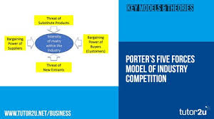 Porters Five Forces Model Of Industry Competiton Business