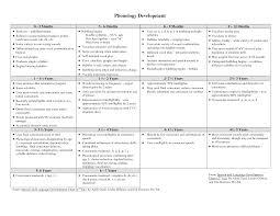 Physical Development Chart 0 7 Years Www Bedowntowndaytona Com