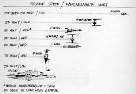 Ilms Spaceship Speed Maneuverability Chart Star Wars