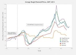 Diamond Price Chart Over Time A Prices Of Rough Diamonds Chart Rough Diamond Diamond