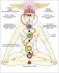 Chakra Chart Land Of Reiki Aroma Complementary Therapy
