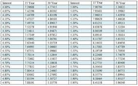 Mortgage Interest Rate Factor Chart 80 Ageless Rate Factor Chart