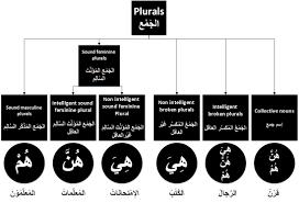 Plurals Logicalwayfarer