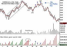 Wyckoff Market Analyzer Wyckoff Stock Market Institute