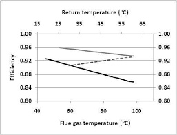 Boiler Efficiency Chart Variation Of Conventional Boiler Efficiency With Flue Gas