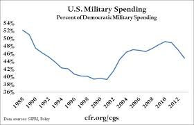 Trends In U S Military Spending Council On Foreign Relations