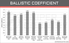 308 Win Vs 223 Rem Cartridge Comparison Sniper Country