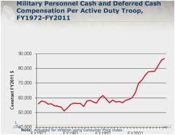 Active Military Pay Chart 2019 Active Duty Enlisted Basic Military Pay Charts 2019 Unusual