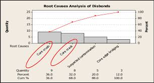 Pareto Chart Of Root Causes Analysis For Disbonds Download