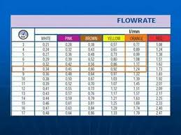 Nozzle Chart Metric Calibration Of Airblast Sprayers For Vineyards Part1 Selecting And Changing Nozzles Metric Version