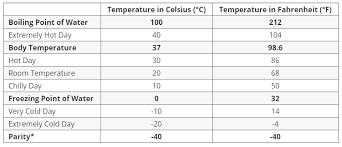 Rigorous Celsius To Fahrenheit Conversion Chart Fever 2019