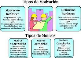 Tipos De Motivacion Psicologia Edu Ii Andrea