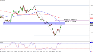 Chart Art Potential Resistance Levels For Usd Chf And Gbp