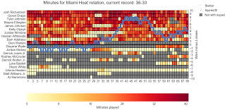 Miami Heat Chart Updated Miami Heat Rotation Chart Sorted By Total Minutes