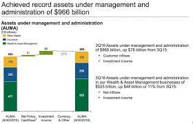 source manulife investor presentation