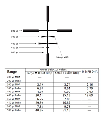 Leupold Chart Calculating Poi For Leupold Boone And Crockett Reticle