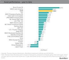 Gold Still A Good Hedge When Volatility Rises