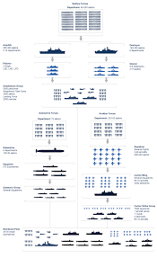 Marine Pay Chart Us Military Structure Chart Military Units Us Military