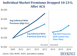 Health Premiums After Obamacare Theyre Lower Healthinsurance Org