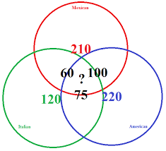 Venn Diagram Problem Solving Elementary Set Theory How Do I Solve This Venn Diagram Problem