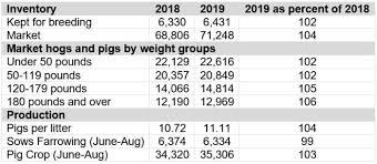 farrowing chart jim long pork commentary sept 30 2019