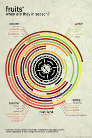 Use This Chart To Determine When Your Favorite Fruits Are In
