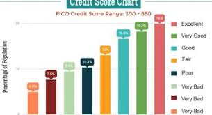 Credit Score Range Chart Experian Archives Is 650 A Good Credit Score