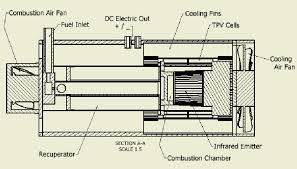 lewis fraas b sc physis caltech; m a harvard; ph d ee usc hydraulic elevator battery lowering at Tpv Wiring Diagram