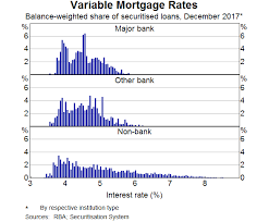The Distribution Of Mortgage Rates Bulletin March