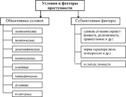 Классификация видов освобождения от уголовного наказания курсовая  Описание классификация видов освобождения от уголовного наказания курсовая